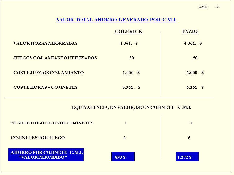 C.M.I. -9- VALOR TOTAL AHORRO GENERADO POR C.M.I. VALOR HORAS AHORRADAS 4.361,- $ 4.361,- $ JUEGOS COJ. AMIANTO UTILIZADOS 20 50 COSTE JUEGOS COJ. AMI