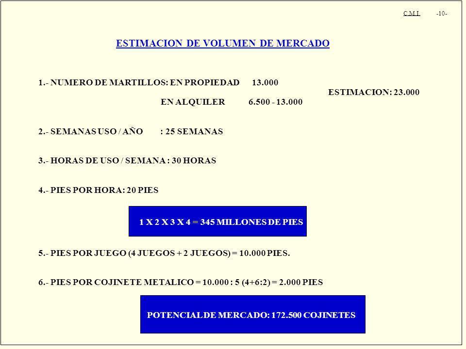 C.M.I. -10- ESTIMACION DE VOLUMEN DE MERCADO 1.- NUMERO DE MARTILLOS: EN PROPIEDAD 13.000 ESTIMACION: 23.000 EN ALQUILER 6.500 - 13.000 2.- SEMANAS US
