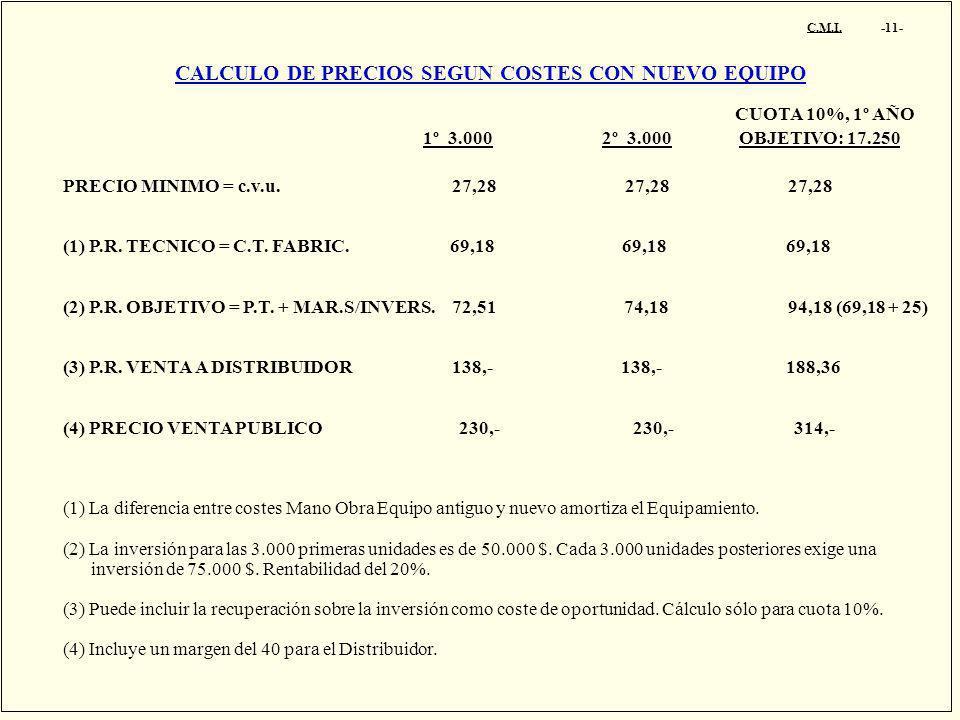 C.M.I. -11- CALCULO DE PRECIOS SEGUN COSTES CON NUEVO EQUIPO PRECIO MINIMO = c.v.u. 27,28 27,28 27,28 (1) P.R. TECNICO = C.T. FABRIC. 69,18 69,18 69,1