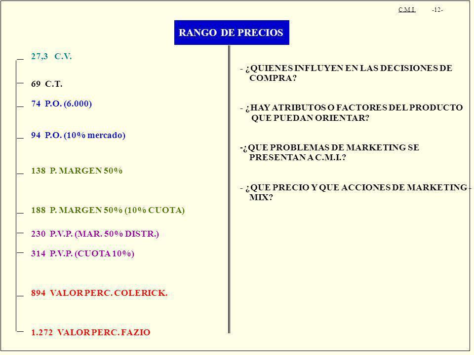 RANGO DE PRECIOS C.M.I. -12- 27,3 C.V. 69 C.T. 74 P.O. (6.000) 94 P.O. (10% mercado) 138 P. MARGEN 50% 188 P. MARGEN 50% (10% CUOTA) 230 P.V.P. (MAR.