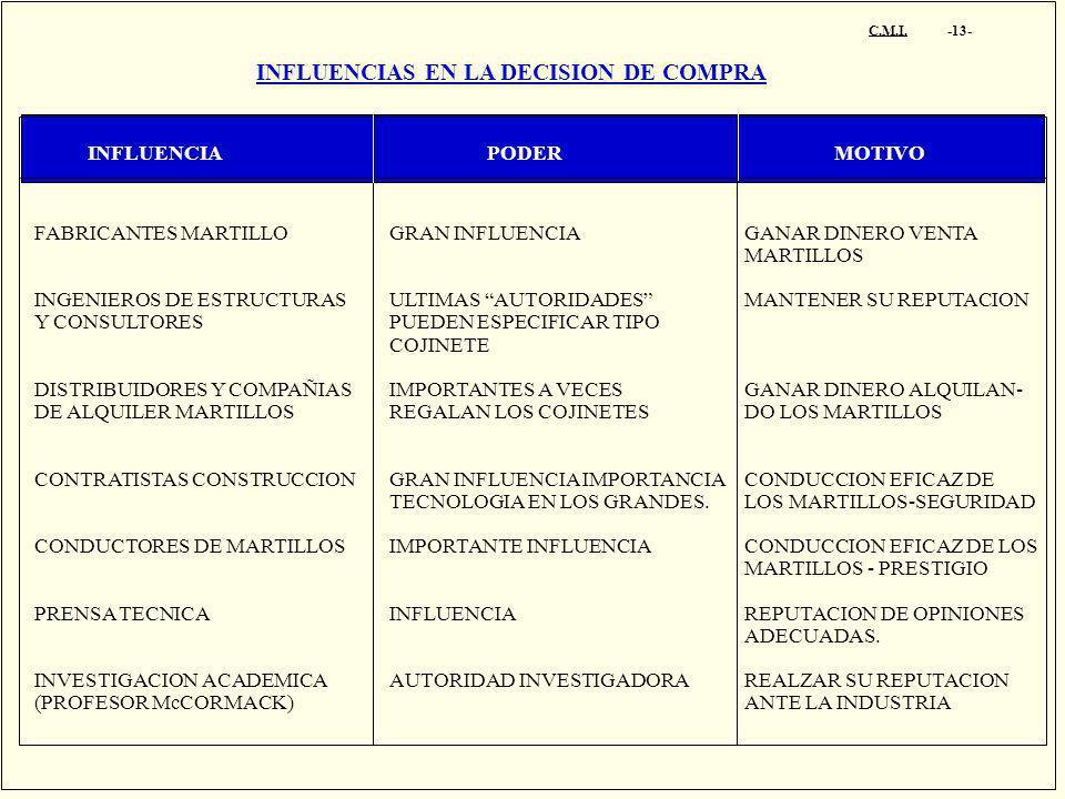 C.M.I. -13- INFLUENCIAS EN LA DECISION DE COMPRA INFLUENCIA PODER MOTIVO FABRICANTES MARTILLO INGENIEROS DE ESTRUCTURAS Y CONSULTORES DISTRIBUIDORES Y