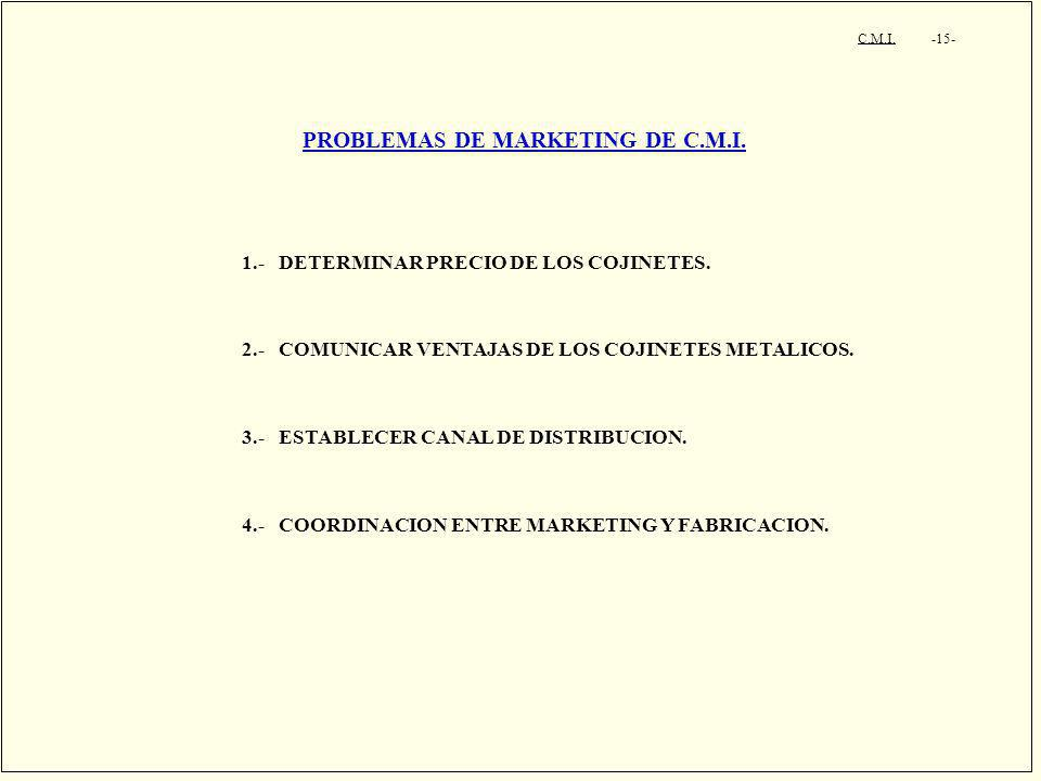 C.M.I. -15- PROBLEMAS DE MARKETING DE C.M.I. 1.- DETERMINAR PRECIO DE LOS COJINETES. 2.- COMUNICAR VENTAJAS DE LOS COJINETES METALICOS. 3.- ESTABLECER