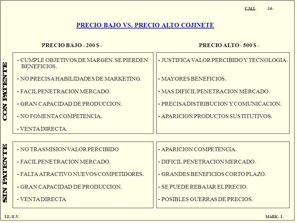 C.M.I. -16- PRECIO BAJO VS. PRECIO ALTO COJINETE PRECIO BAJO - 200 $ - PRECIO ALTO - 500 $ - - CUMPLE OBJETIVOS DE MARGEN. SE PIERDEN BENEFICIOS. - NO