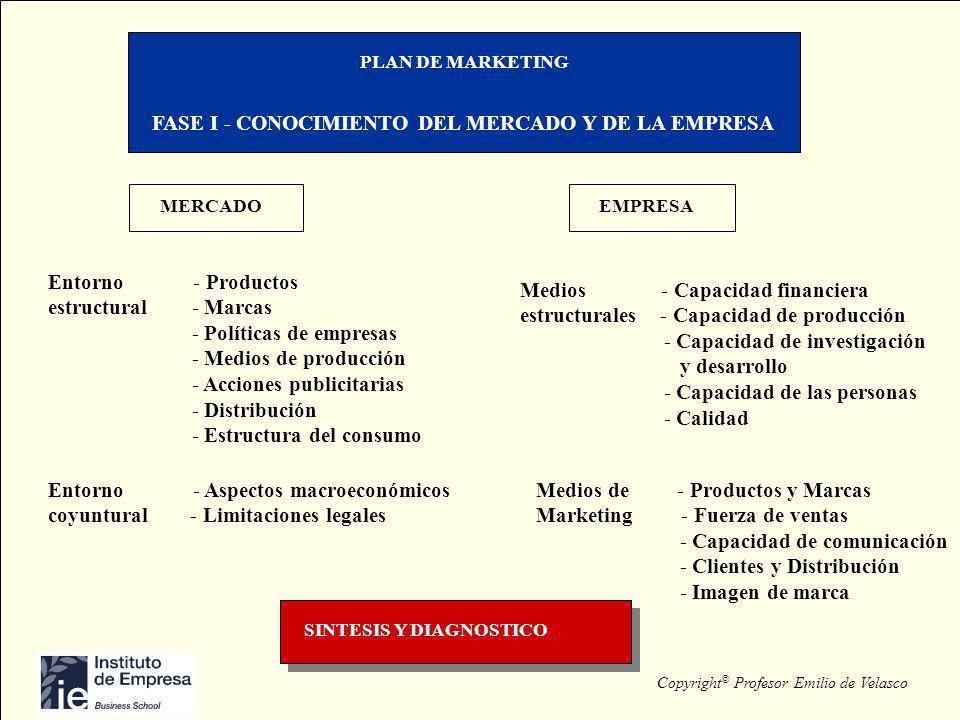 Copyright © Profesor Emilio de Velasco PLAN DE MARKETING FASE I - CONOCIMIENTO DEL MERCADO Y DE LA EMPRESA MERCADO EMPRESA Entorno - Productos estruct