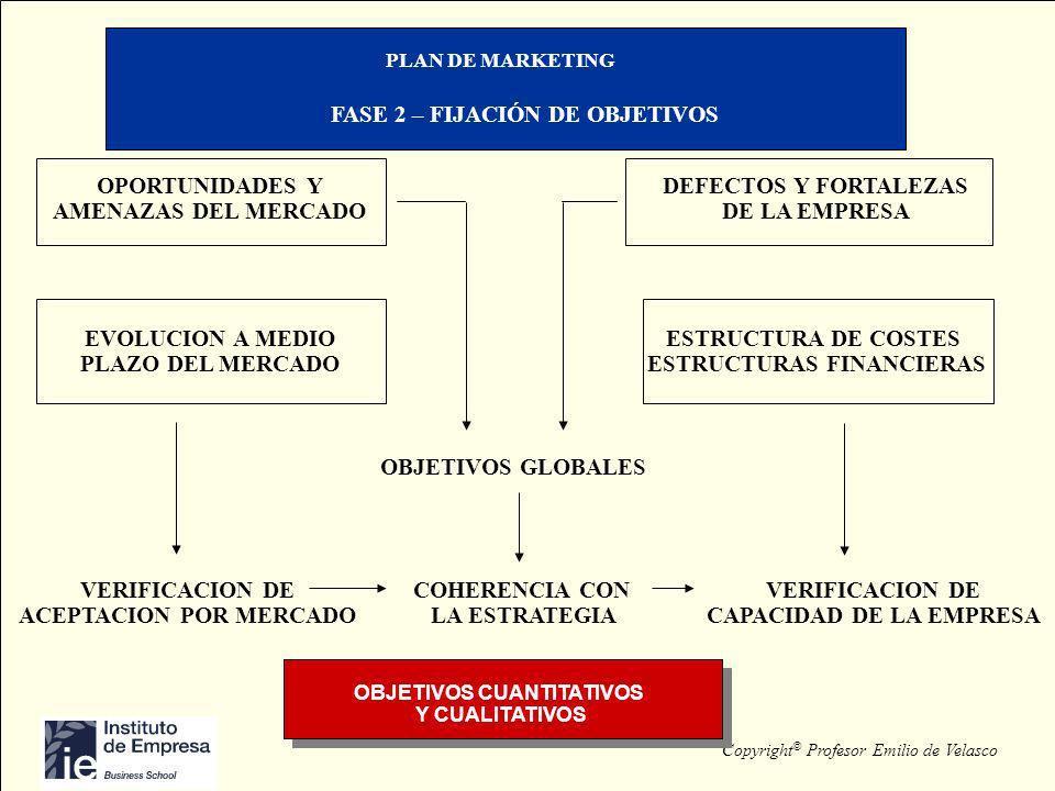 Copyright © Profesor Emilio de Velasco PLAN DE MARKETING FASE 2 – FIJACIÓN DE OBJETIVOS OPORTUNIDADES Y AMENAZAS DEL MERCADO DEFECTOS Y FORTALEZAS DE