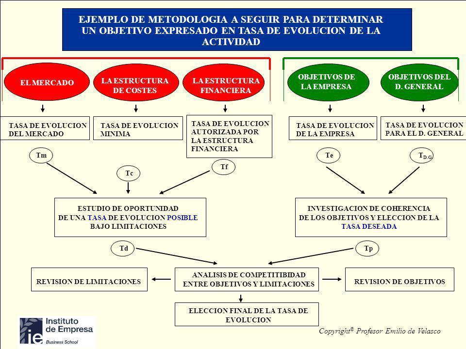 Copyright © Profesor Emilio de Velasco EJEMPLO DE METODOLOGIA A SEGUIR PARA DETERMINAR UN OBJETIVO EXPRESADO EN TASA DE EVOLUCION DE LA ACTIVIDAD EL M