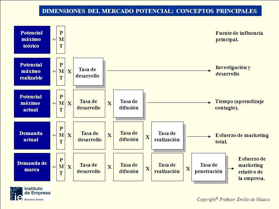 Demanda de marca = PMTPMT Tasa de desarrollo XX X Tasa de penetración X Tasa de difusión Tasa de realización Esfuerzo de marketing relativo de la empr