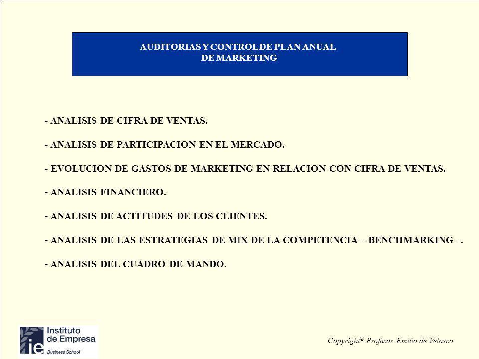 Copyright © Profesor Emilio de Velasco AUDITORIAS Y CONTROL DE PLAN ANUAL DE MARKETING - ANALISIS DE CIFRA DE VENTAS. - ANALISIS DE PARTICIPACION EN E
