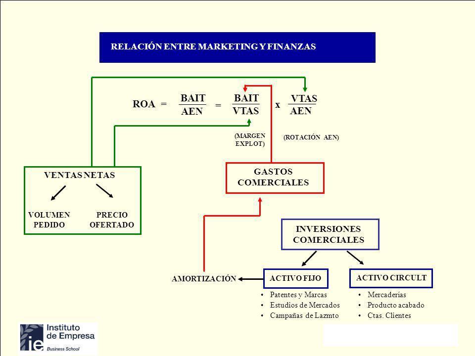 Copyright © Profesor Emilio de Velasco RELACIÓN ENTRE MARKETING Y FINANZAS VENTAS NETAS VOLUMEN PEDIDO PRECIO OFERTADO GASTOS COMERCIALES INVERSIONES