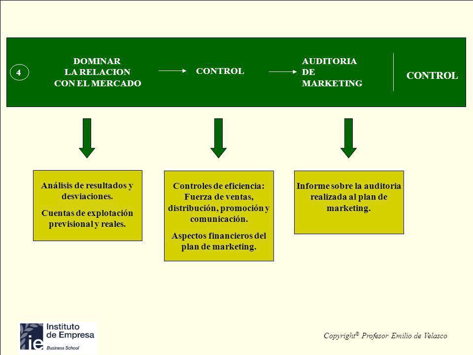 Copyright © Profesor Emilio de Velasco 1 INVESTIGACION OCASIONES FAVORABLES DE MERCADO SEGMENTACION COMPRENDER LA DINAMICA DE LOS MERCADOS ANALISIS 4