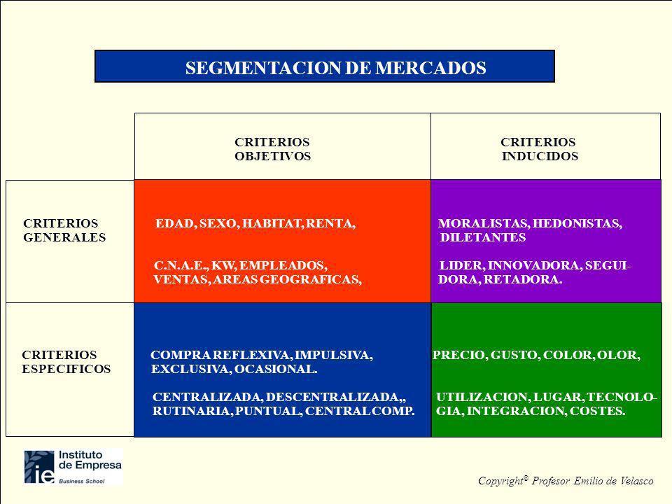 SEGMENTACION DE MERCADOS CRITERIOS OBJETIVOS INDUCIDOS CRITERIOS EDAD, SEXO, HABITAT, RENTA, MORALISTAS, HEDONISTAS, GENERALES DILETANTES C.N.A.E., KW