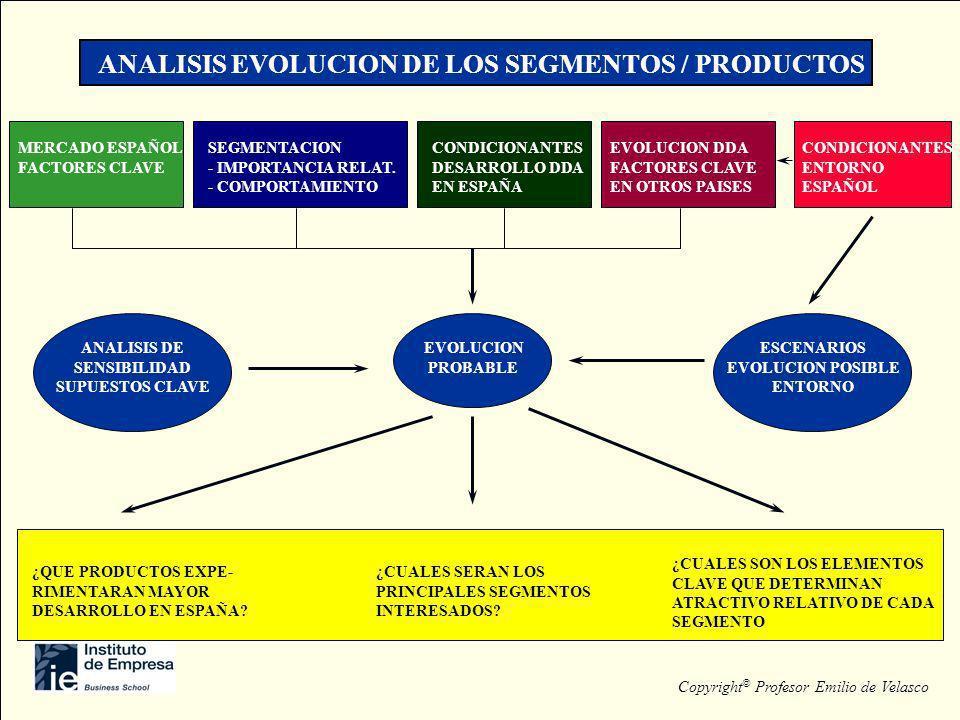 ANALISIS EVOLUCION DE LOS SEGMENTOS / PRODUCTOS MERCADO ESPAÑOL FACTORES CLAVE SEGMENTACION - IMPORTANCIA RELAT. - COMPORTAMIENTO EVOLUCION DDA FACTOR