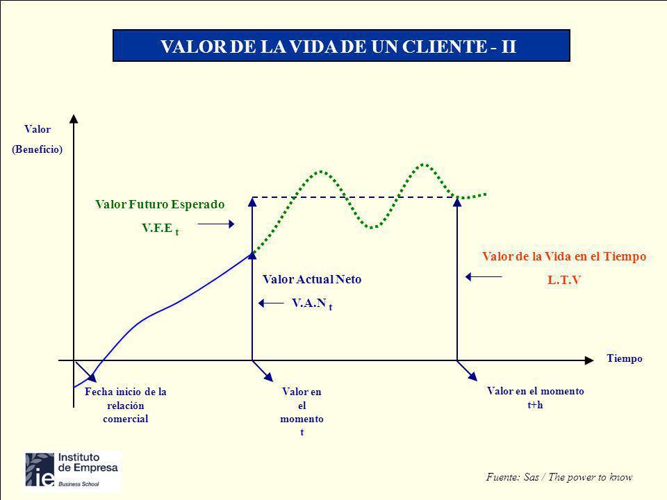 Valor (Beneficio) Tiempo Valor de la Vida en el Tiempo L.T.V Valor Actual Neto V.A.N t Valor Futuro Esperado V.F.E t Fecha inicio de la relación comer