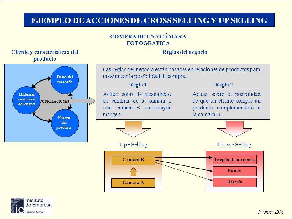 EJEMPLO DE ACCIONES DE CROSS SELLING Y UP SELLING Fuente: IBM Las reglas del negocio están basadas en relaciones de productos para maximizar la posibi