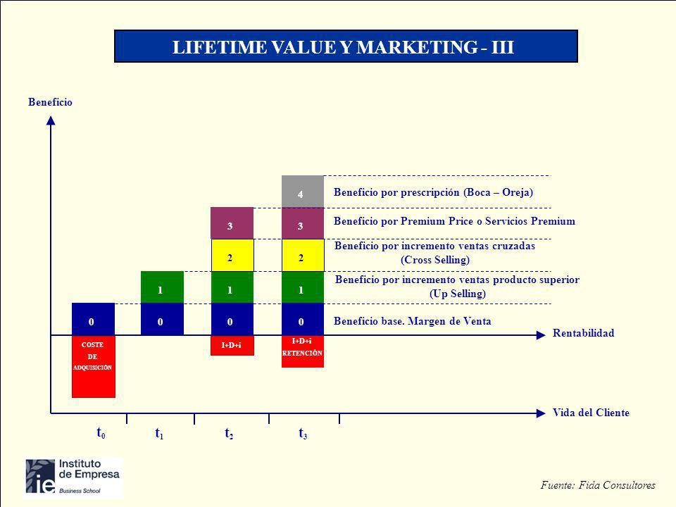 LIFE TIME VALUE Y MARKETING Vida del Cliente Beneficio COSTE DE ADQUISICIÓN 00 1 0 1 2 3 0 1 2 3 4 I+D+i RETENCIÓN Rentabilidad Beneficio base. Margen