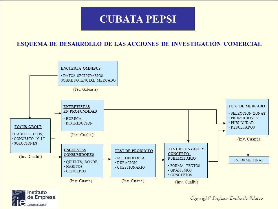 Copyright © Profesor Emilio de Velasco CUBATA PEPSI ESQUEMA DE DESARROLLO DE LAS ACCIONES DE INVESTIGACIÓN COMERCIAL FOCUS GROUP HABITOS, USOS,... CON