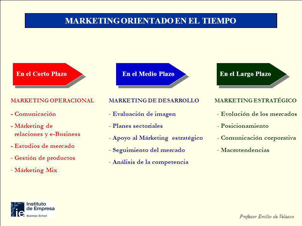 MARKETING ORIENTADO EN EL TIEMPO En el Corto Plazo Profesor Emilio de Velasco En el Medio PlazoEn el Largo Plazo MARKETING OPERACIONAL - Comunicación