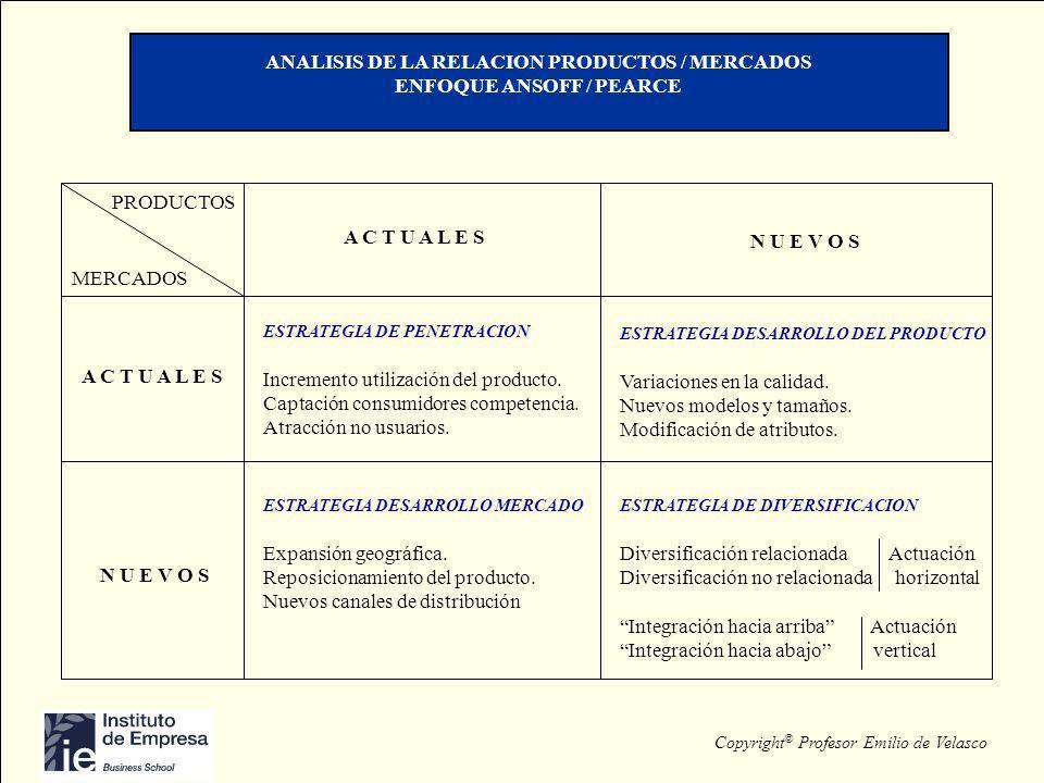 Copyright © Profesor Emilio de Velasco ANALISIS DE LA RELACION PRODUCTOS / MERCADOS ENFOQUE ANSOFF / PEARCE PRODUCTOS MERCADOS A C T U A L E S N U E V
