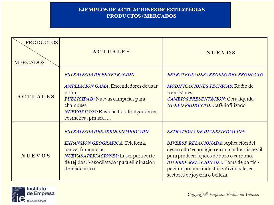 Copyright © Profesor Emilio de Velasco EJEMPLOS DE ACTUACIONES DE ESTRATEGIAS PRODUCTOS / MERCADOS PRODUCTOS MERCADOS A C T U A L E S N U E V O S A C