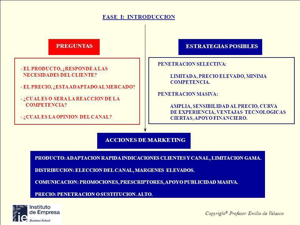 Copyright © Profesor Emilio de Velasco FASE I: INTRODUCCION PREGUNTAS ESTRATEGIAS POSIBLES PRODUCTO: ADAPTACION RAPIDA INDICACIONES CLIENTES Y CANAL,