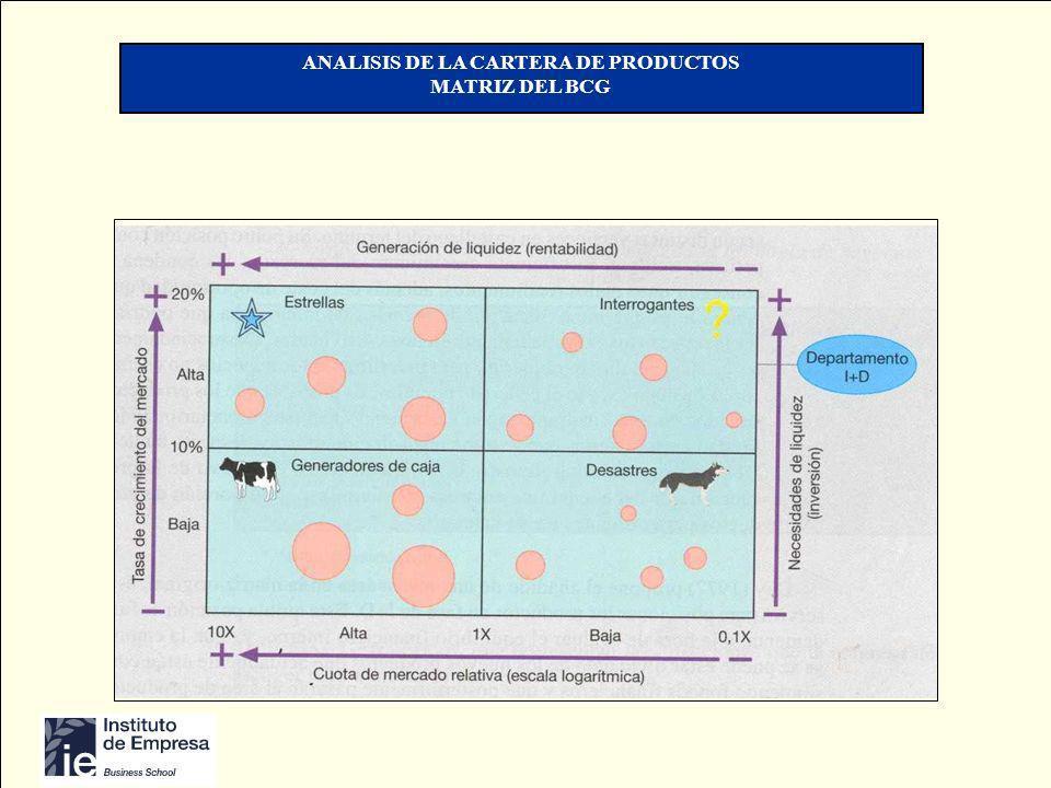 Copyright © Profesor Emilio de Velasco ANALISIS DE LA CARTERA DE PRODUCTOS MATRIZ DEL BCG