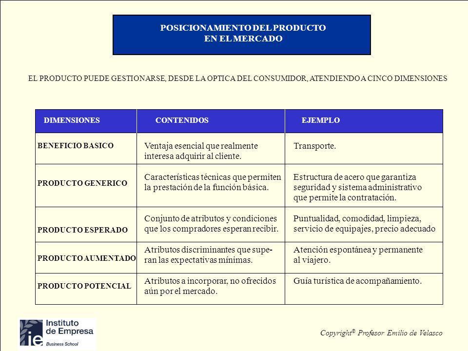 Copyright © Profesor Emilio de Velasco POSICIONAMIENTO DEL PRODUCTO EN EL MERCADO EL PRODUCTO PUEDE GESTIONARSE, DESDE LA OPTICA DEL CONSUMIDOR, ATEND