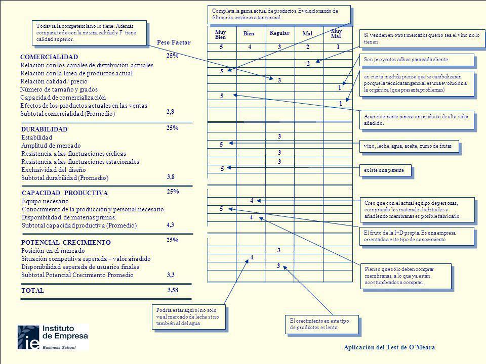 COMERCIALIDAD Relación con los canales de distribución actuales Relación con la línea de productos actual Relación calidad / precio Número de tamaño y