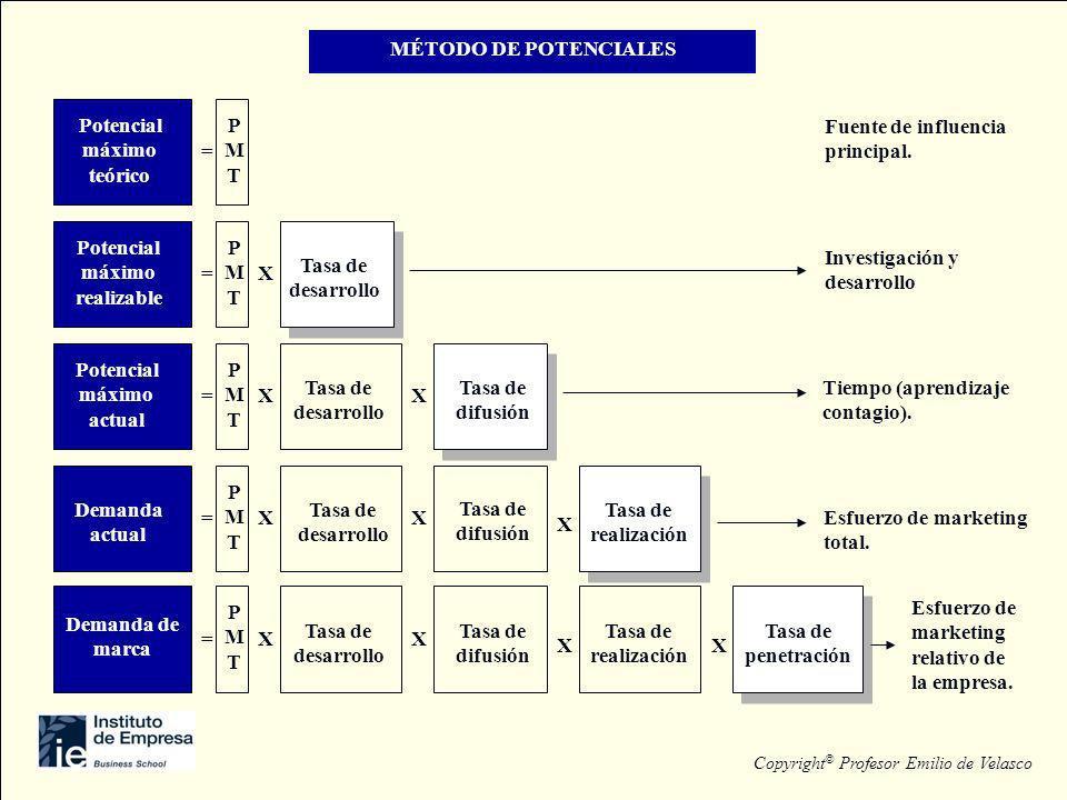MÉTODO DE POTENCIALES Demanda de marca = PMTPMT Tasa de desarrollo XX X Tasa de penetración X Tasa de difusión Tasa de realización Esfuerzo de marketi