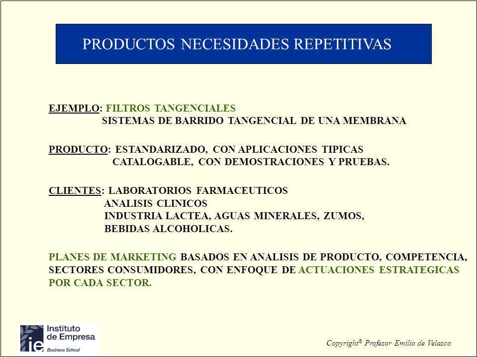 Copyright © Profesor Emilio de Velasco PRODUCTOS NECESIDADES REPETITIVAS EJEMPLO: FILTROS TANGENCIALES SISTEMAS DE BARRIDO TANGENCIAL DE UNA MEMBRANA