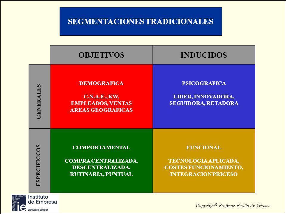 Copyright © Profesor Emilio de Velasco SEGMENTACIONES TRADICIONALES OBJETIVOS PSICOGRAFICA LIDER, INNOVADORA, SEGUIDORA, RETADORA COMPORTAMENTAL COMPR