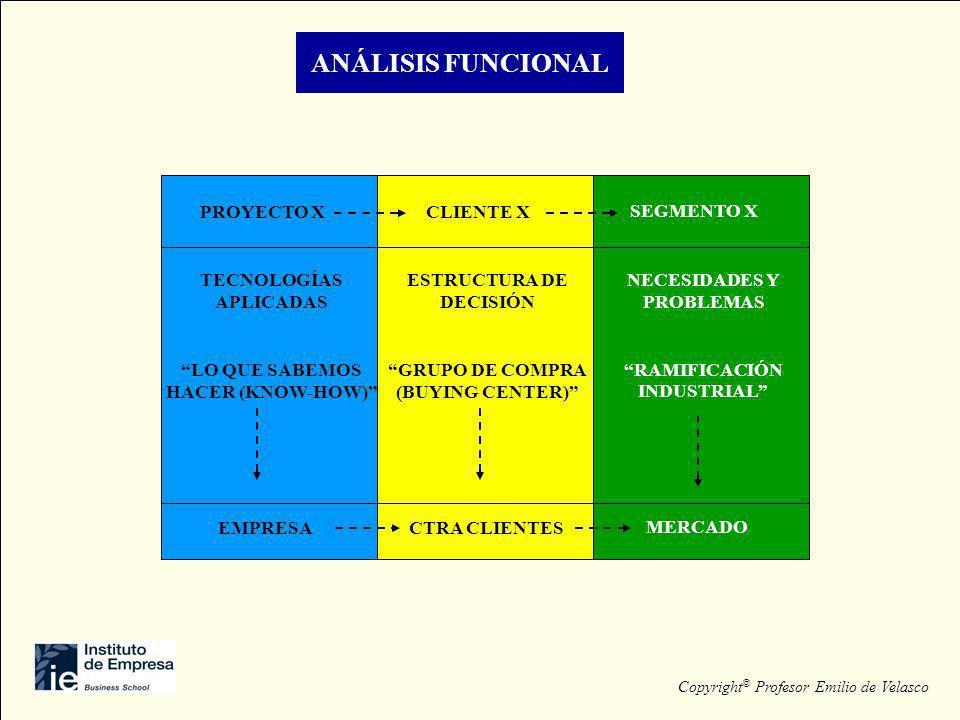 ANÁLISIS FUNCIONAL PROYECTO X TECNOLOGÍAS APLICADAS LO QUE SABEMOS HACER (KNOW-HOW) EMPRESA CLIENTE X ESTRUCTURA DE DECISIÓN GRUPO DE COMPRA (BUYING C