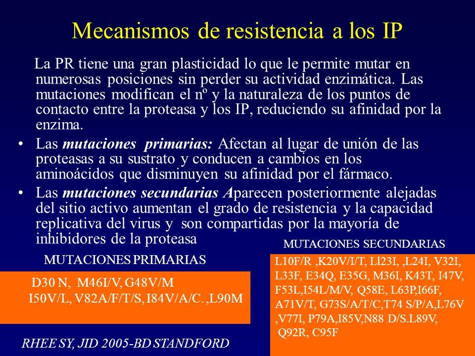 Mecanismos de resistencia a los IP La PR tiene una gran plasticidad lo que le permite mutar en numerosas posiciones sin perder su actividad enzimática