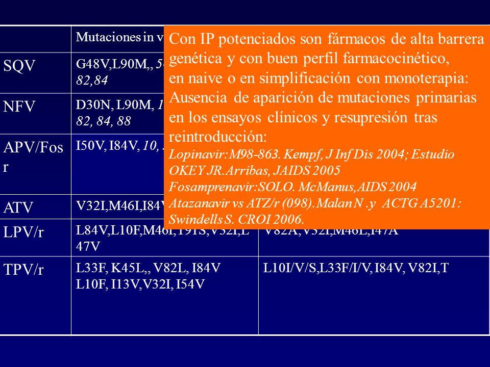 Mutaciones in vitroMutaciones naive IP SQV G48V,L90M,, 54, 73, 71, 77, 82,84 L90M,I84V, V82A/F/T, I62V,L24I G48V + mut secund NFV D30N, L90M, 10, 38,4