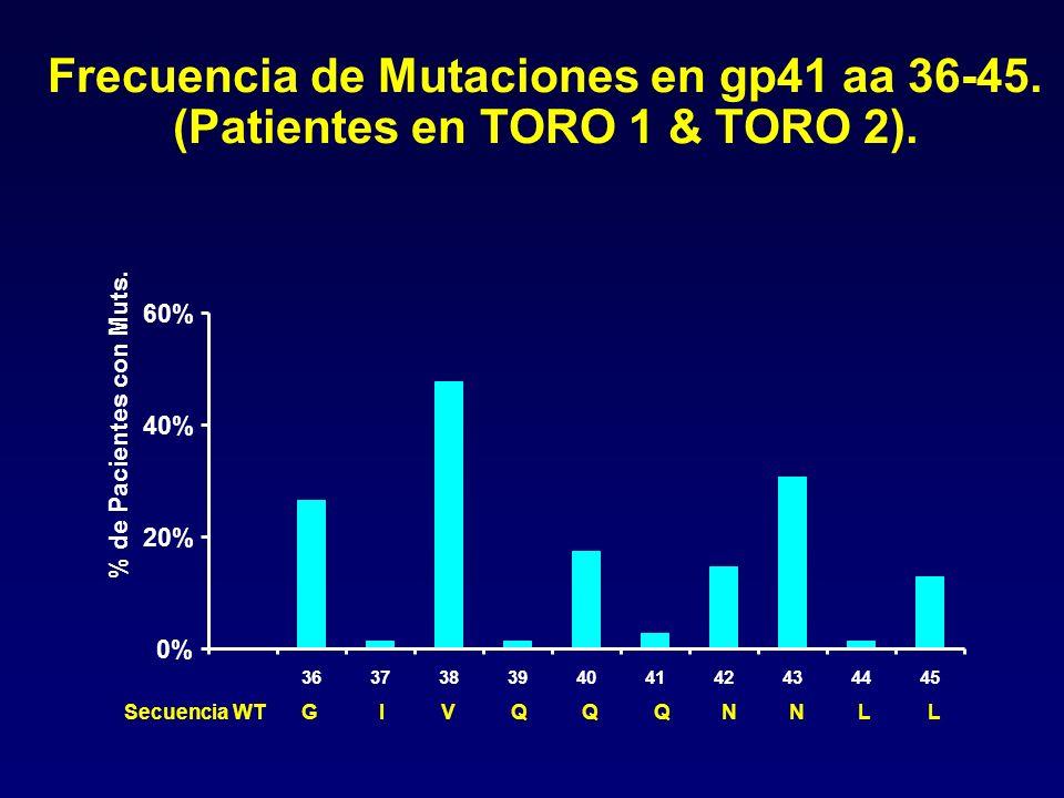 Frecuencia de Mutaciones en gp41 aa 36-45. (Patientes en TORO 1 & TORO 2). 0% 20% 40% 60% 36373839404142434445 % de Pacientes con Muts. GIVQQQNNLLSecu