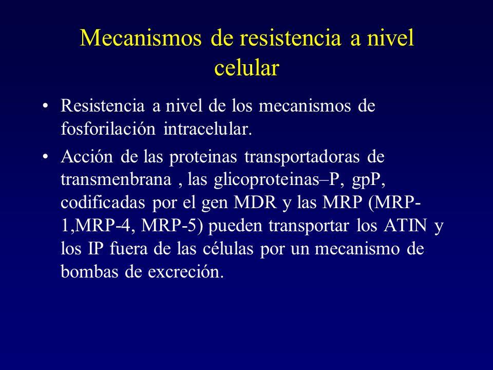 Mecanismos de resistencia a nivel celular Resistencia a nivel de los mecanismos de fosforilación intracelular. Acción de las proteinas transportadoras