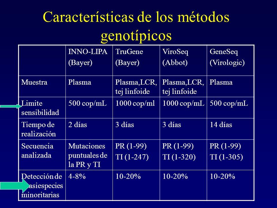 Características de los métodos genotípicos INNO-LIPA (Bayer) TruGene (Bayer) ViroSeq (Abbot) GeneSeq (Virologic) MuestraPlasmaPlasma,LCR, tej linfoide