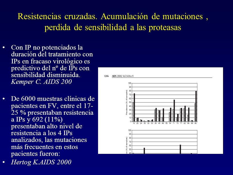 Resistencias cruzadas. Acumulación de mutaciones, perdida de sensibilidad a las proteasas Con IP no potenciados la duración del tratamiento con IPs en
