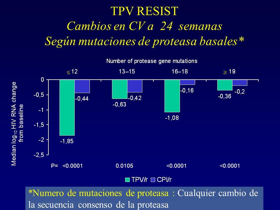 TPV RESIST Cambios en CV a 24 semanas Según mutaciones de proteasa basales* Median log 10 HIV RNA change from baseline <0.00010.0105<0.0001 P= *Numero