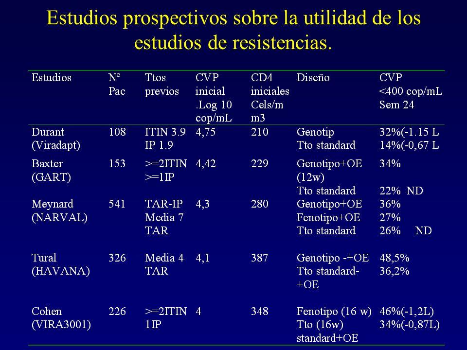 Estudios prospectivos sobre la utilidad de los estudios de resistencias.