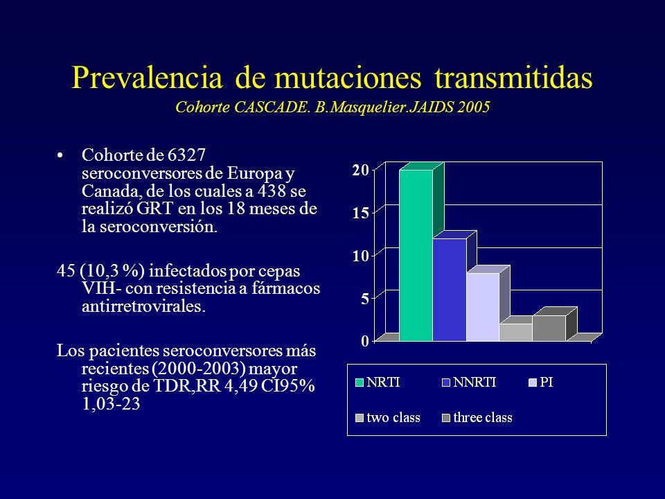 Prevalencia de mutaciones transmitidas Cohorte CASCADE. B.Masquelier.JAIDS 2005 Cohorte de 6327 seroconversores de Europa y Canada, de los cuales a 43