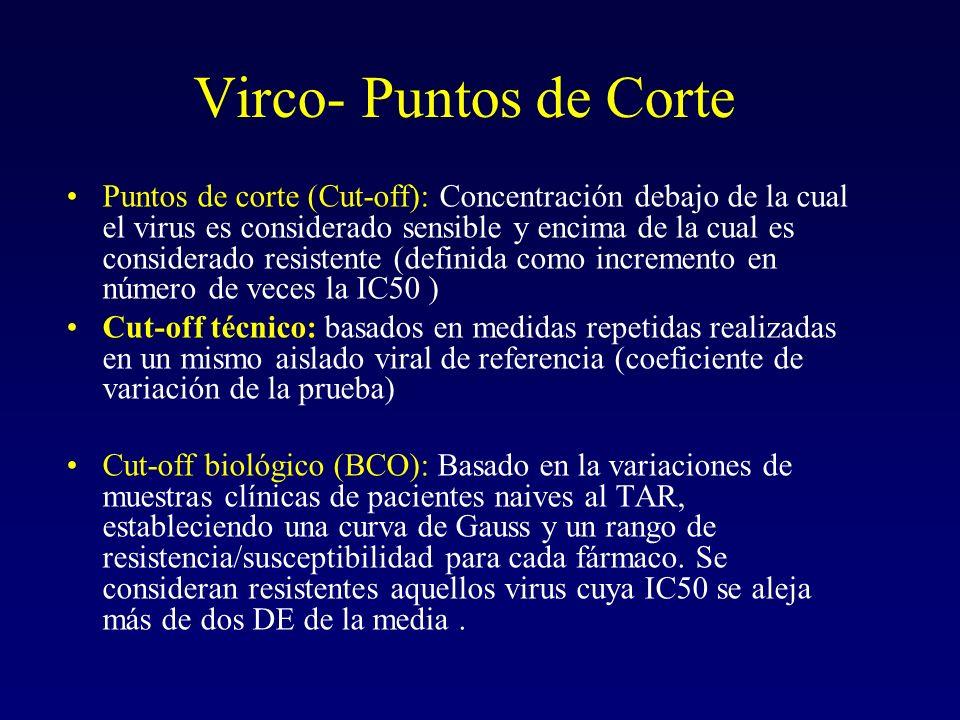 Virco- Puntos de Corte Puntos de corte (Cut-off): Concentración debajo de la cual el virus es considerado sensible y encima de la cual es considerado