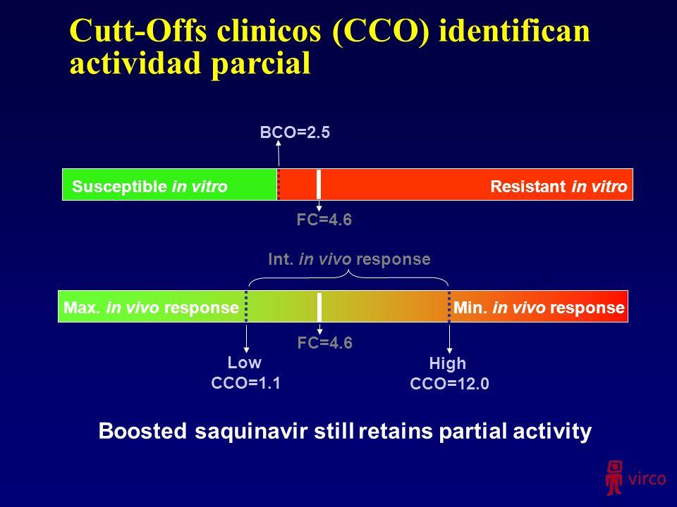 Cutt-Offs clinicos (CCO) identifican actividad parcial Susceptible in vitro Resistant in vitro BCO=2.5 FC=4.6 Max. in vivo responseMin. in vivo respon