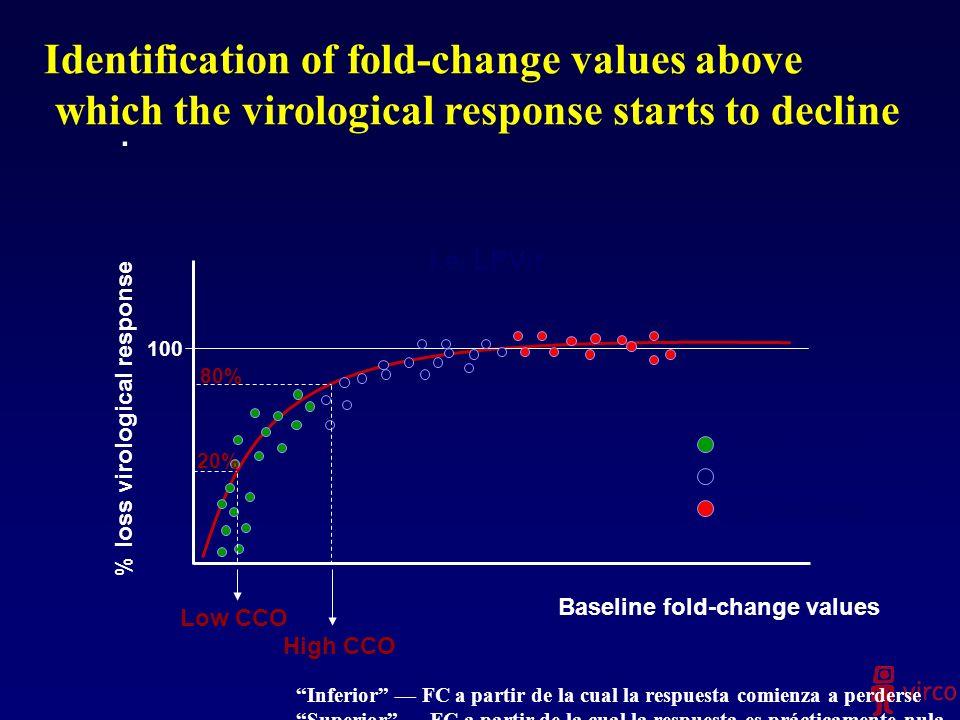 . % loss virological response Baseline fold-change values 100 Low fold-change Intermediate fold-change High fold-change i.e. LPV/r 20% 80% Low CCO Hig