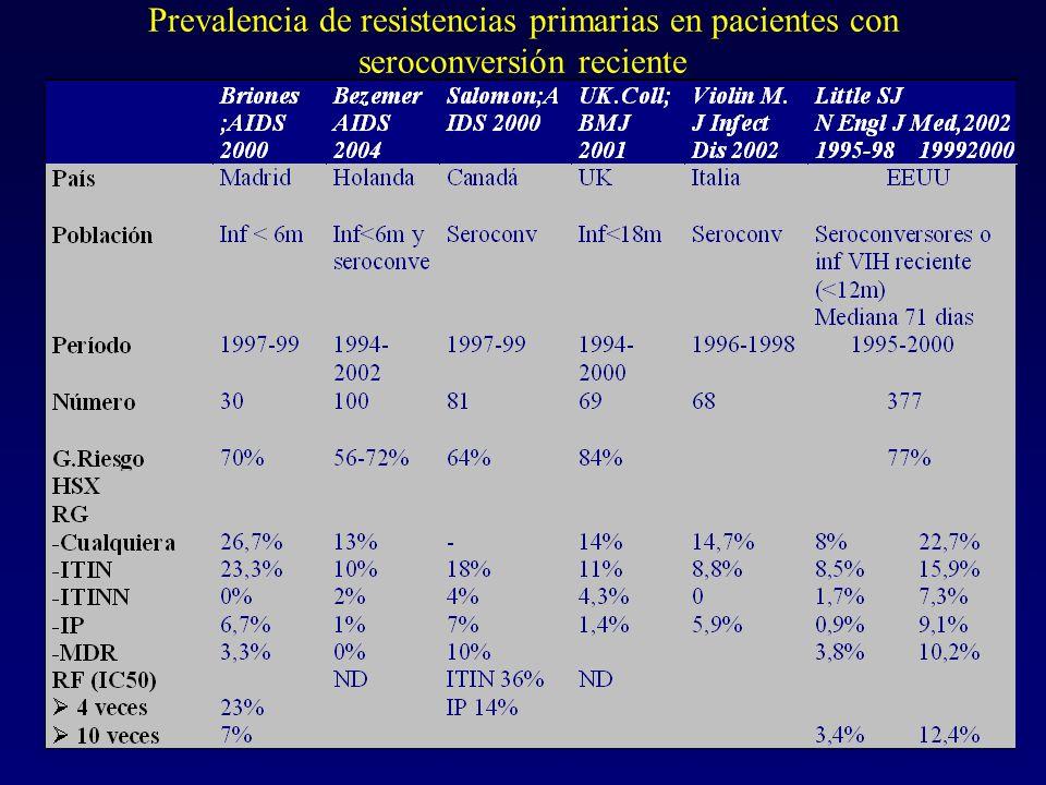 Documento de consenso de GESIDA sobre la utilización de los estudios de resistencias en la práctica clínica Pacientes pretratados –Primer fracasoR –Segundo y tercer fracasoR – >3 fracasosC –EmbarazadasR
