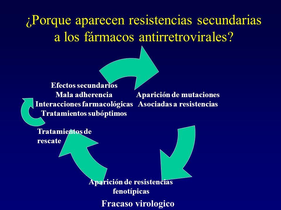 ¿Porque aparecen resistencias secundarias a los fármacos antirretrovirales? Aparición de mutaciones Asociadas a resistencias Aparición de resistencias