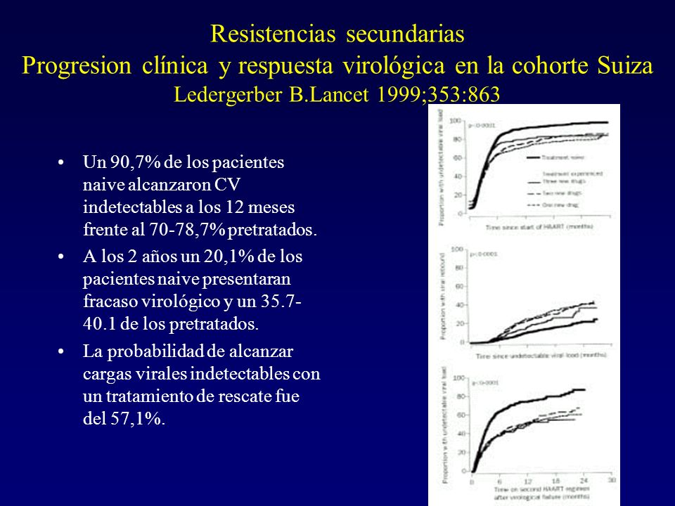 Resistencias secundarias Progresion clínica y respuesta virológica en la cohorte Suiza Ledergerber B.Lancet 1999;353:863 Un 90,7% de los pacientes nai