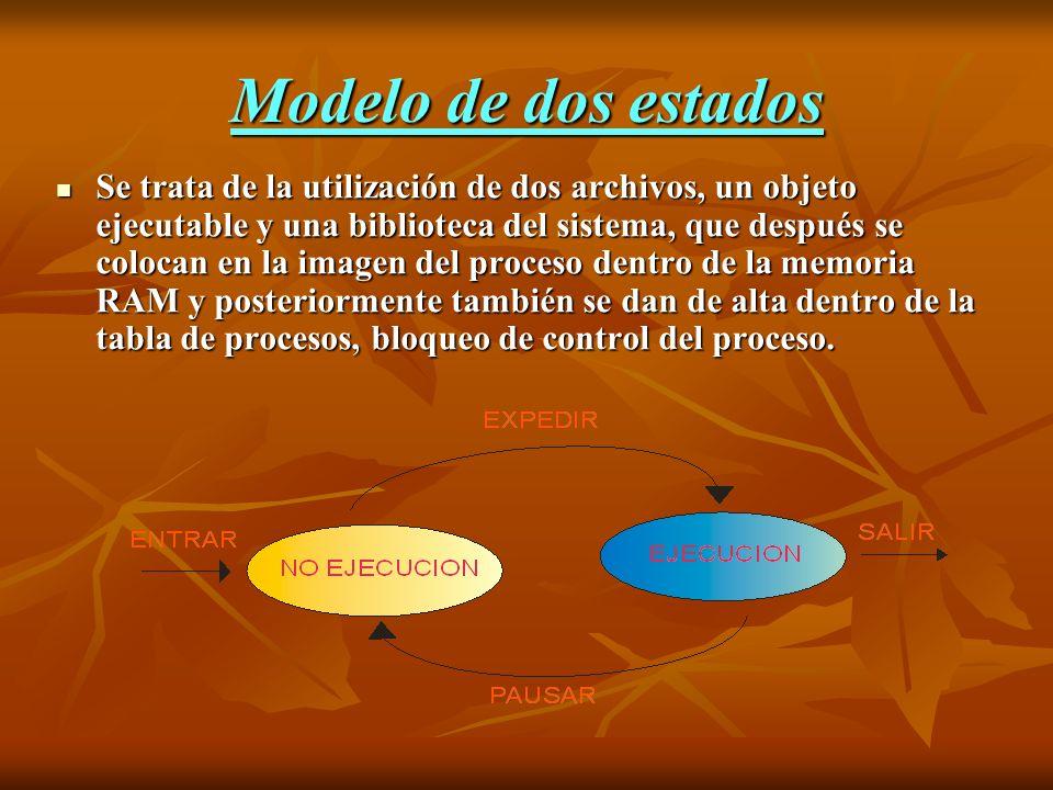 Modelo de dos estados Se trata de la utilización de dos archivos, un objeto ejecutable y una biblioteca del sistema, que después se colocan en la imag