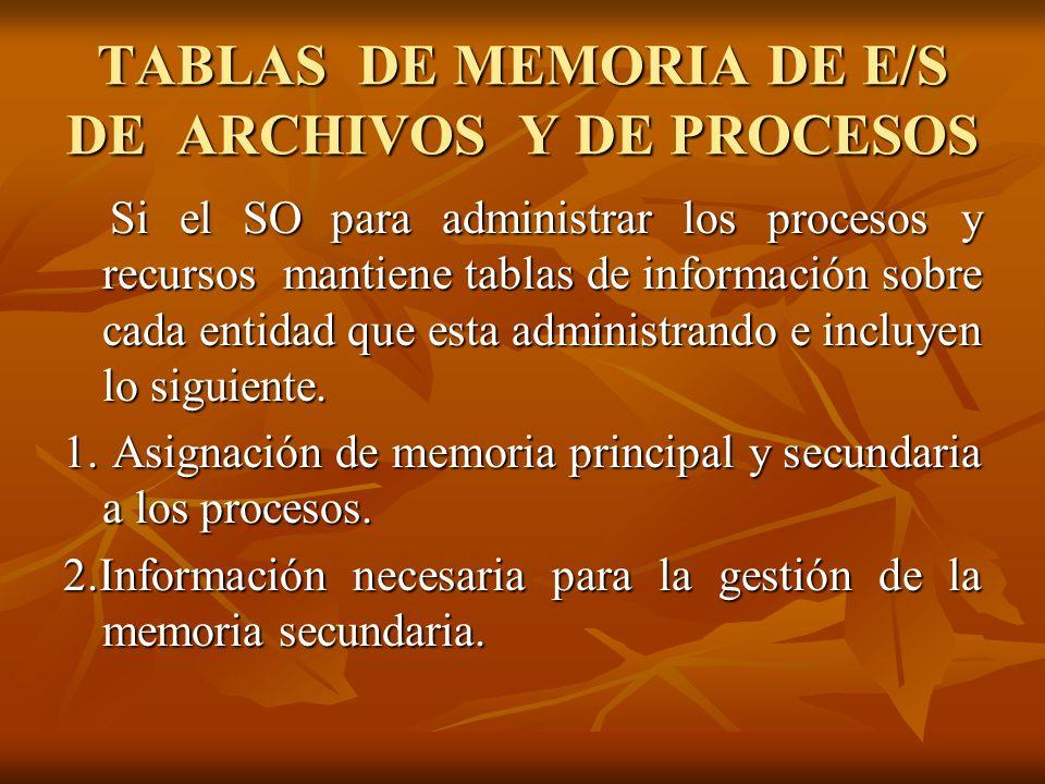 TABLAS DE MEMORIA DE E/S DE ARCHIVOS Y DE PROCESOS Si el SO para administrar los procesos y recursos mantiene tablas de información sobre cada entidad