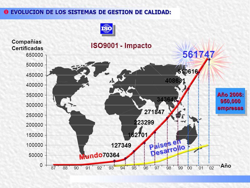 Introducción a los Sistemas de Gestión de Calidad Bladimir Henriquez 12/31/2013www.bladimirhenriquez.com1
