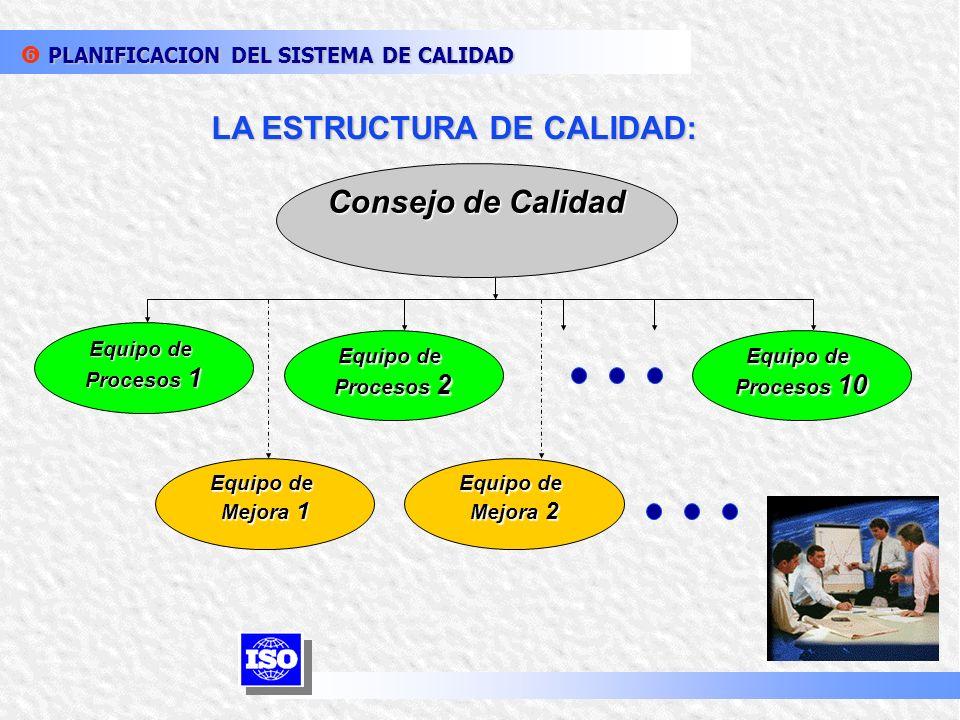 Indicadores y Estándares (Alarma Leve) PLANIFICACION DEL SISTEMA DE CALIDAD